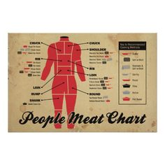 Meat chart of people! Silly vintage-looking butcher store meat chart of humans for the cannibals in your neighbourhood. Humans - the other red meat! Ribeye Roast, Porterhouse Steak, Ribs On Grill, How To Grill Steak, Steak Stir Fry, Chuck Steak, Marinated Steak, Butcher Shop, Marketing Materials