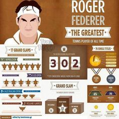 In my #humble opinion, Federer is without a doubt the greatest ever. He brought beauty and brains back to a new age of tennis. Nice artwork of his achievements on court. Quite simply remarkable!   #GOAT