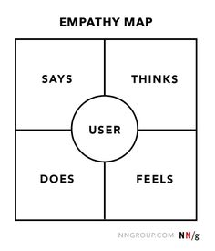 Empathy Map 4 Quadrants How to Create and Use via nngroup.com.