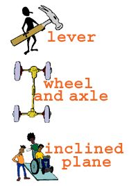 Great site ons simple machines.  Includes definitions, video explanations and examples for all 6 types of simple machines.