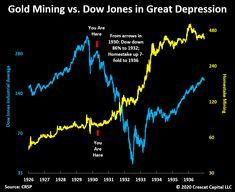 La Chronique de Crottaz-Finance Us Stock Market, Tech Stocks, Mining Company, Gold Stock, Dow Jones, Great Depression, Finance, Information Overload, Global Economy