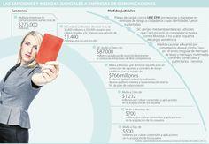 Multas a compañías de comunicaciones suman más de $275.000 millones Sumo, Chart