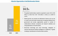 """According to the new market research report """"Immunotherapy Drugs Market by Type of Drugs (Adult Vaccines, Checkpoint Inhibitors, Interferons Alpha), Therapy Area (Cancer, Autoimmune Diseases… Industry Research, Research Institute, Market Research, Knowledge Management Tools, Nucleic Acid, Drug Discovery, Process Improvement, Business Intelligence, Biotechnology"""
