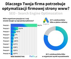 Ekspert SEO 🥇 Lolson Zawadzki / Konsultant i specjalista SEO Seo, Bar Chart, Google