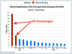 capitalization of exchanges: