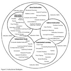 teaching and learning, effective teachers, cooperative learning, instruct strategi, instructional strategies, direct instruction lesson plan, learning strategies, learning resources, experiential learning lessons