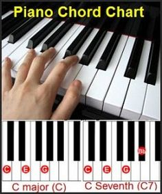 Learning To Play The Piano Piano Chords Chart This Should Help