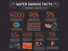 Home Water Damage facts. More tips at http://waterdamagespecialists.com/blog