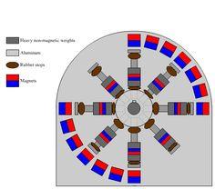 magnetic motor - Cerca con Google