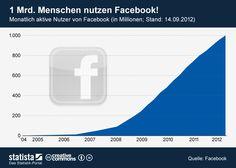 Die Grafik zeigt die Entwicklung der Anzahl der monatlich aktiven Nutzer von #Facebook. #statista #infografik