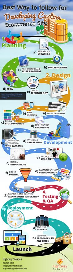 What is the Best Way to Develop a Custom Ecommerce Site? #ecommerce #infographics via - Zippycart
