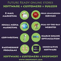 This is all you need to run your e-store successfully! #Shopinest