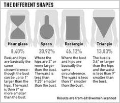 I find the spoon similar to the pear.. and the triangle the inverted triangle, top heavy..