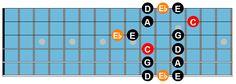 Major blues scale diagram 2