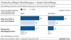 Social Media: Universal MCann präsentiert Studie zur Entwicklung von Social Media: Deutsche pflegen Beziehungen - kaum Microblogs