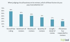 8. When judging a local business on its reviews, which of these factors do you pay most attention to?