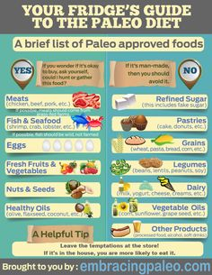 Your refrigerators guide to the #paleo diet #rawjuiceco