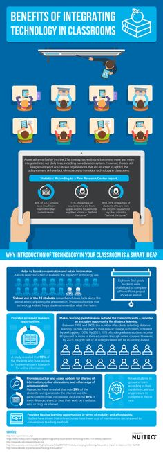 Benefits of Integrating Technology in Classrooms Infographic - e-Learning Infographics - Linkis.com
