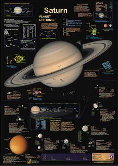 Poster Saturn