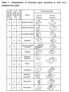 Classification of kinematic pairs according to their degrees of freedom.