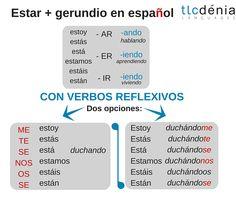 Gramática en español: Estar + gerundio con verbos reflexivos. Spanish grammar.