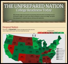 The Unprepared Nation – College Readiness Today [Infographic]   - America, Canada, college, english, japan, korea, Math, Mexico, national economy, new zealand, norway, poland, Reading, Turkey, unemployment, United States, US Global Competitiveness, usa, www.knewton.com