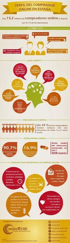 Social Media Marketing - Comunidad - Google+