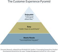 The customer experience pyramide