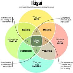 """Ikigai (生き甲斐): a Japanese concept that means """"a reason for being"""". Find something that gives you satisfaction and meaning in life. Everyone has an ikigai; I've found it in trading. Venn Diagramme, Stress, Reasons To Live, World Need, My World, Meaningful Life, Life Purpose, Finding Purpose In Life, Career Advice"""