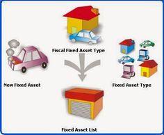 AKUNTANSI KEUANGAN: Pengertian Aset Tetap atau Aktiva Tetap (fixed ass...