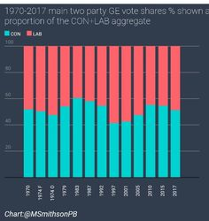 When TMay apologists try to excuse her GE17 humiliation by bragging about increased CON vote share show them this chart