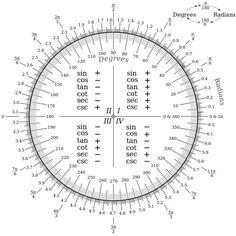 Angle+Degree+Chart 360 DEGREE ANGLE CHART image galleries