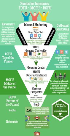 Les 3 etapes del Funnel segons l'Inboun Marketing: BOFU (Bottom of the Funnel), MOFU (Middle of the Funnel) i TOFU (Top of the Funnel)