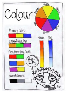 A colour wheel which shows all the warm, cold, primary, secondary and complementary colours.