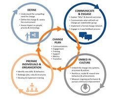 Organizational Management, Organizational Design, Organizational Leadership, Change Leadership, Leadership Skill, Change Management Models, Business Management, 6 Sigma, Organization Development