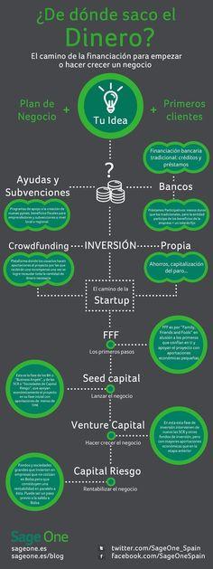 ¿De dónde saco el dinero? El camino de la financiación para empezar o hacer crecer un negocio.