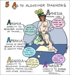 Nacole ◂ Nursing Resources 5 As to Alzheimer Diagnosis Anomia Apraxia Agnosia Amnesia As to Alzheimer Diagnosis Anomia Apraxia Agnosia Amnesia Aphasia Nursing School Notes, Nursing Career, Nursing Tips, Nursing Degree, Nursing Programs, Nursing Schools, Med Surg Nursing, Ob Nursing, Funny Nursing