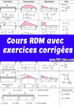 Cours rdm pdf avec exercices corrigées - Top Livres Modele Word, Learn Physics, Civil Engineering, Autocad, Civilization, How To Plan, Learning, Words, Biro