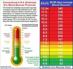 A1c chart hemoglobin a1c chart a1c levels blood sugar chart normal