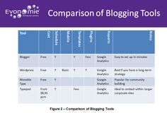 Blogging for Business: Comparison of Tools