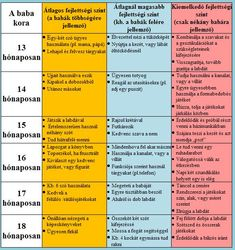 A baba fejlődési szakaszai :: Babából felnőtt / Máté honlapja Kids And Parenting, Did You Know, Periodic Table, Babe, Periodic Table Chart, Periotic Table