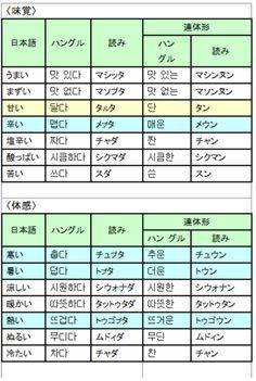 よく使う形容詞一覧表 - 超速修韓国語(日本人専用) Korean Language, Seoul, Periodic Table, Study, Korean, Periodic Table Chart, Studying, Research