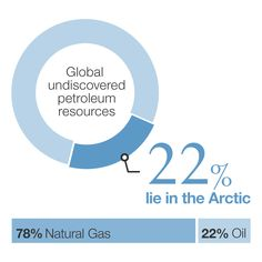 22% of global undiscovered petroleum resources lie in the arctic. 78% of it is natural gas, 22% of it is oil.