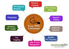 PPC Services - if you are looking for a PPC Advertising Services in India we Google Adwords certified company in Gurgaon provides PPC management, this will improve your business.Pay Per Click (PPC), the integral component of SEO Process, is the most fuel efficient technique to gain virtual identity.
