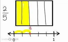 Place fractions on a number line (2)