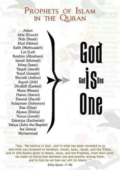 kuranda  adı geçen peygamberler