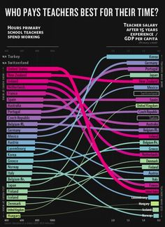 A graphic comparing teachers' time vs. compensation by country.