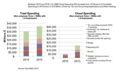Cisco is forecasting cloud spending in SMBs will reach $16B in 2015 growing from just under $5B in 2010. Up 44%. (2012)