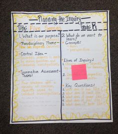 IB PYP Planner Anchor Chart (Kinder)...A day of professional development with an awesome group of teachers!