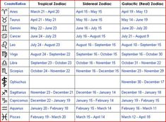 10 Best Sidereal Astrology Images Sidereal Astrology Astrology Horoscope